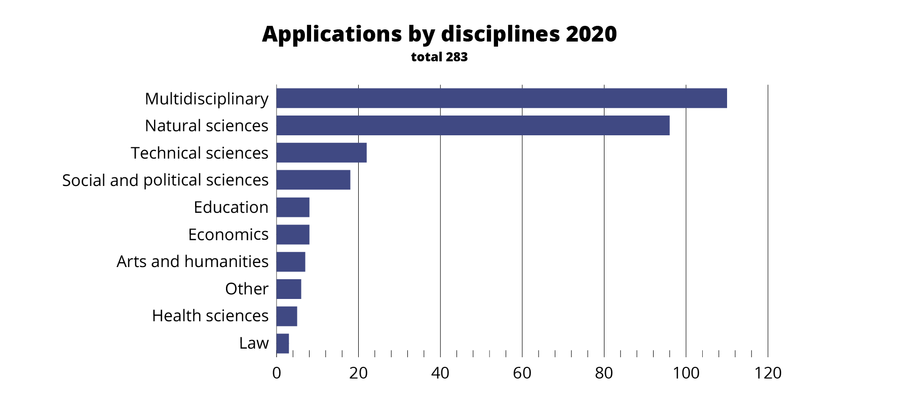 Nessling_Apurahahaku_Applications by field 2020